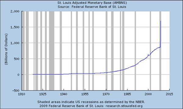 Fed_reserve_monetary_base_chart