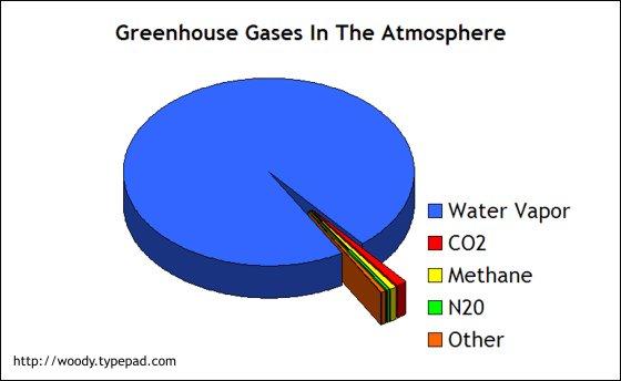 a more potent greenhouse gas than